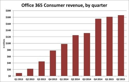 Growth in the estimated revenue for consumer Office 365 plans has stalled in the past three quarters.