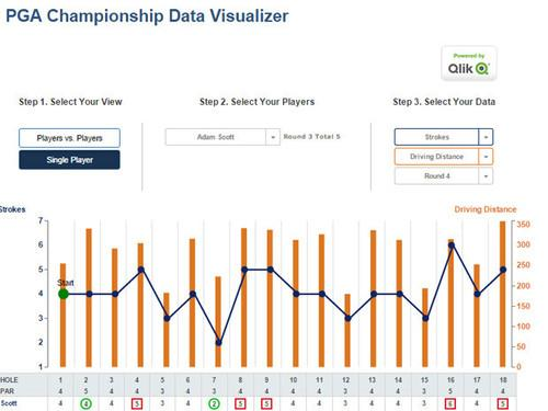 PGA Championship Data Visualizer