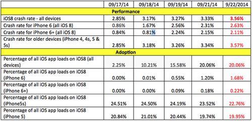 Crash rates for iOS 8