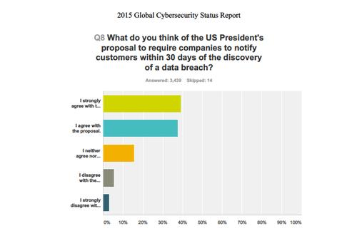 More than three-quarters of ISACA members support a data breach notification proposal from President Barack Obama.