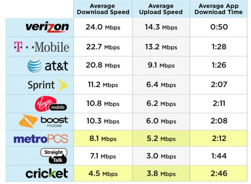 The Tom's Guide results show that Verizon, T-Mobile and AT&T are very close in speeds in the six major cities where the tests were performed: Chicago, Houston, Los Angeles, New York, San Francisco and Seattle.