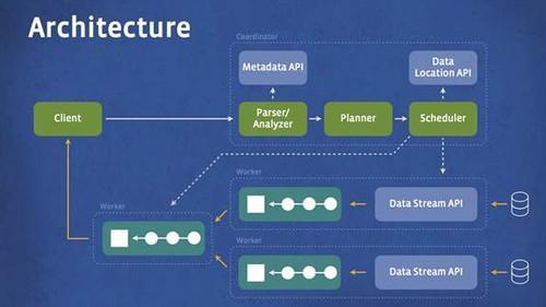 The architecture for Facebook's Presto