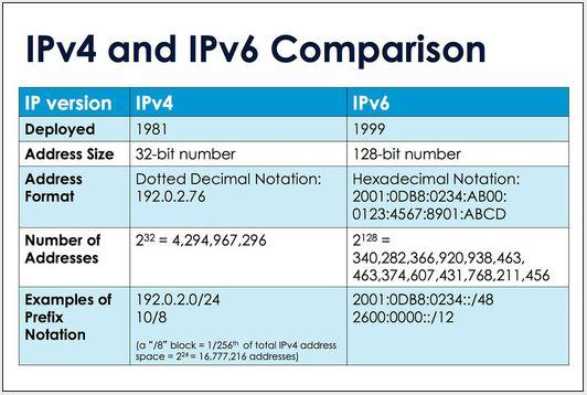 in pictures ipv6 by the numbers slideshow cio new zealand