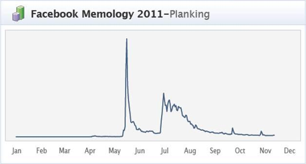 Australians obsessed with planking, cyclones and the census: Facebook
