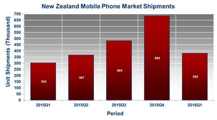 Source: IDC New Zealand