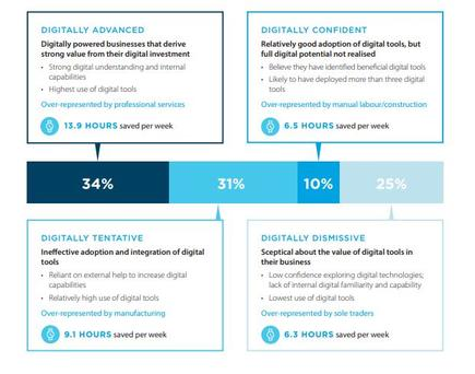 Source: The Digital Economy: Transforming Australian Businesses
