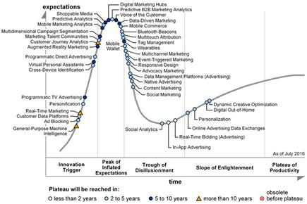 Gartner's Hype Cycle for Digital Marketing and Advertising 2016