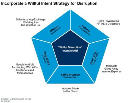 The 5 deliberate strategies for digital disruption  (Source: Gartner)