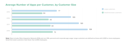 Don't trust, verify! Survey finds the fastest growing apps are