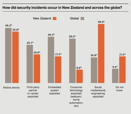 Source: PwC NZ