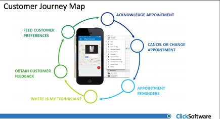 The customer journey map as explained by Ron Shpilman, Senior Solution Consultant of Click Software.