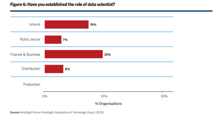 The data scientist role is more  common in the finance and business services sector and the leisure sector, (e.g. the  gaming, communication and media) .