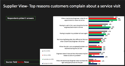 Customers mostly complain on waiting for technicians to arrive and explaining the problem all over again (Source: ClickSoftware)