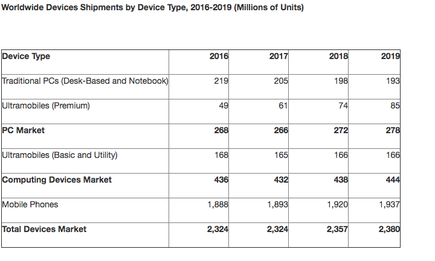 Note: The Ultramobile (Premium) category includes devices such as Microsoft Windows 10 Intel x86 products and Apple MacBook Air. The Ultramobile (Basic and Utility Tablets) category includes devices such as Apple iPad and iPad mini, Samsung Galaxy Tab S2, Amazon Fire HD, Lenovo Yoga Tab 3, and Acer Iconia One. Source: Gartner (January 2017)
