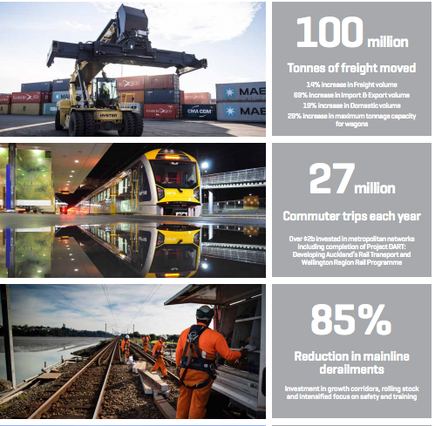 Source: KiwiRail Annual Integrated Report 2016