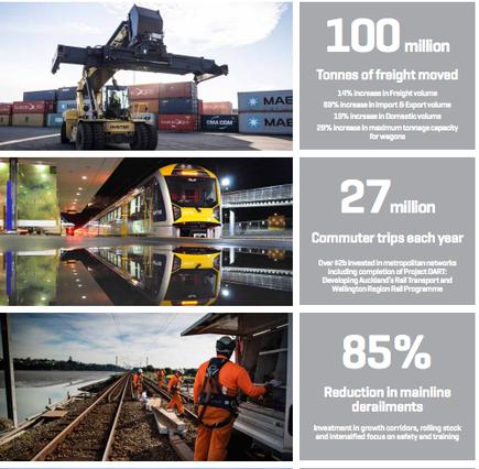Source: KiwiRail Annual Integrated Report 2016