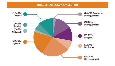 The report looks into nine specific sectors by role type.