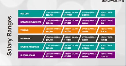 Exclusive: Six figure salaries the norm, but inequity