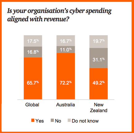 Source: PwC New Zealand