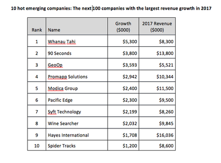 This list represents the Next100 companies with the highest dollar value increase in revenue in the past year. Included are companies that have provided revenue figures and achieved a minimum growth of 5%.