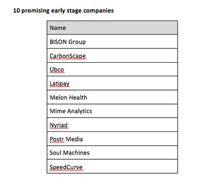 The list recognises promising TIN companies that are in an early stage of the company lifecycle (development, pre-commercialisation or commercialisation stages) from the 2017 TIN100 Report.  These companies have been selected based on an assessment of the innovation of their technology and the potential market opportunity.