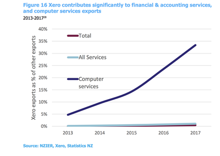 The report says Xero now accounts for 33.4 per cent of computer system design and related services exports ($698million), and 27 per cent of financial and accounting services exports ($863 million).