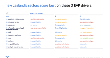 For respondents focusing on ICT alone, the top employer value proposition (EVP) drivers were use of latest technology, financially healthy and having a good reputation.