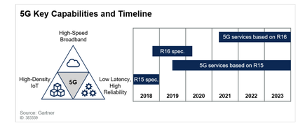 5G features that will emerge over next 5 years