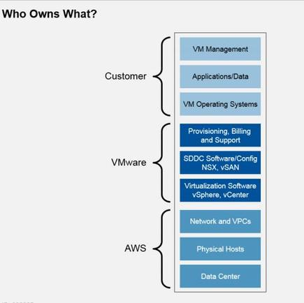 Gartner: Ownership of each part of the stack is an important factor to consider for the VMware Cloud on AWS service.