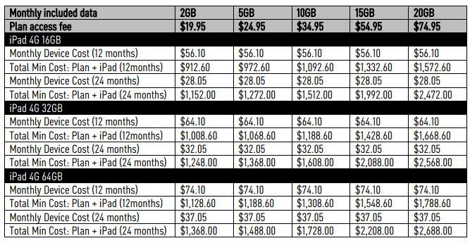 Optus' pricing for the 4th Generation iPad.