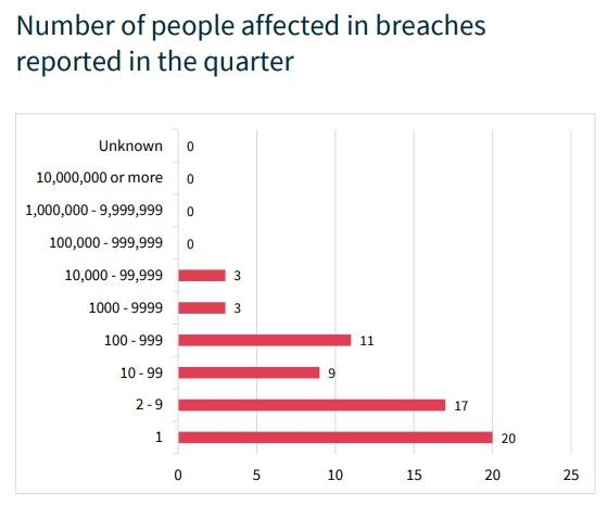 Notifiable Data Breaches Quarterly Statistics Report: January 2018 – March 2018 (OAIC)
