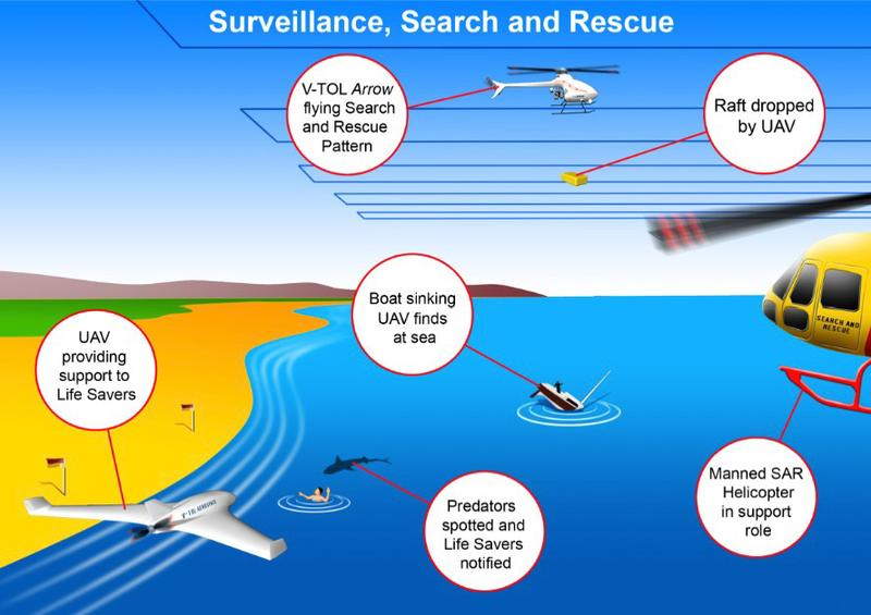 How drones might assist with a rescue at sea. Credit: V-TOL Aerospace